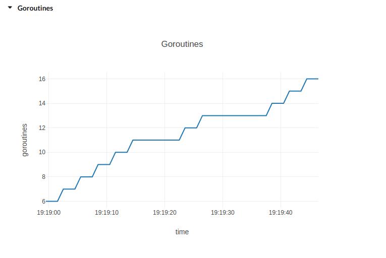 Goroutines plot image