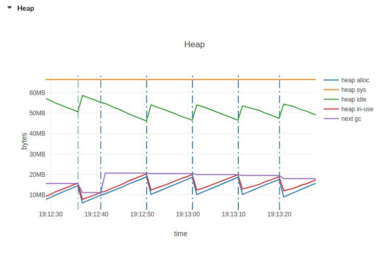Heap plot image