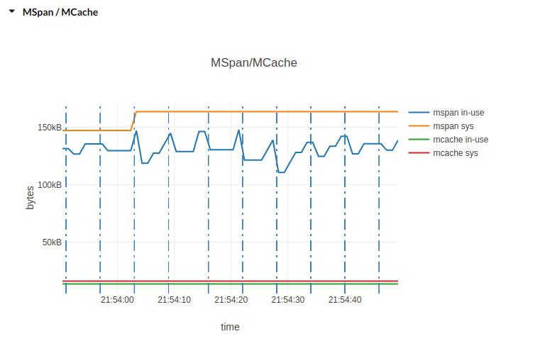 MSpan/MCache plot image