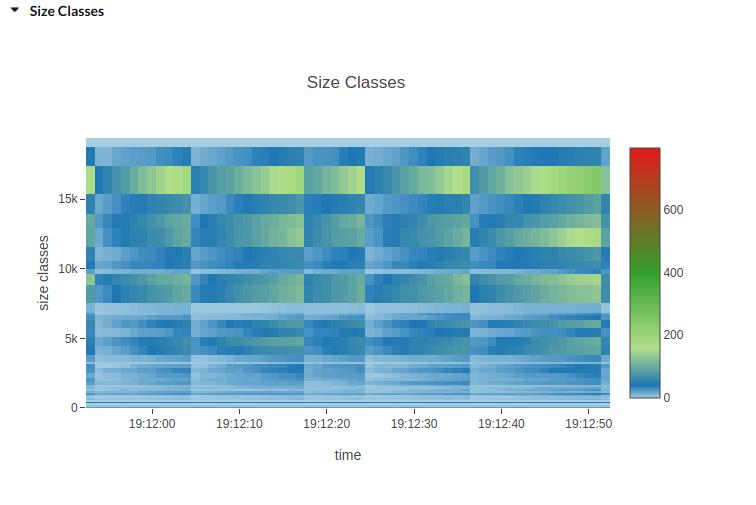 Size classes heatmap image