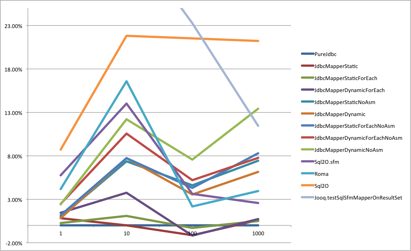 HsqlDb Average time difference to PureJdbc Top5