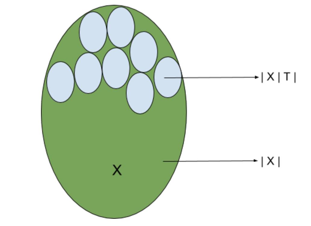 Epsilon partition of the input variable
