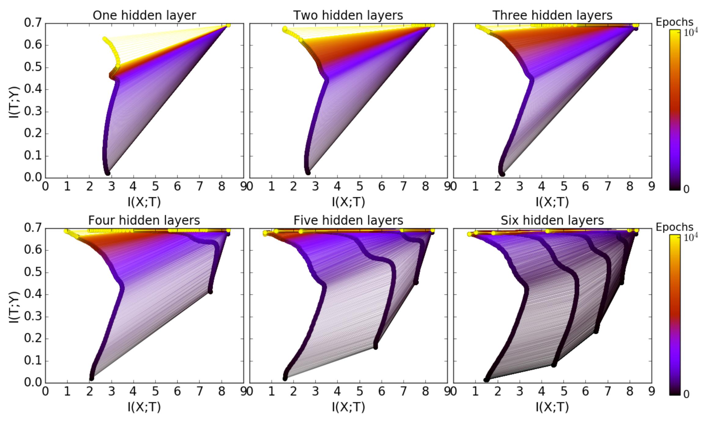 Computational benefit of hidden layers