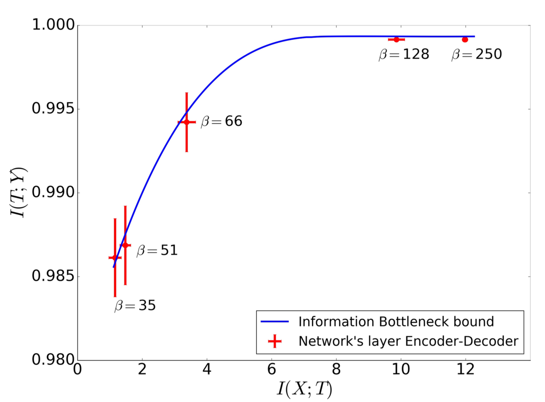 Convergence of layers to the IB bound