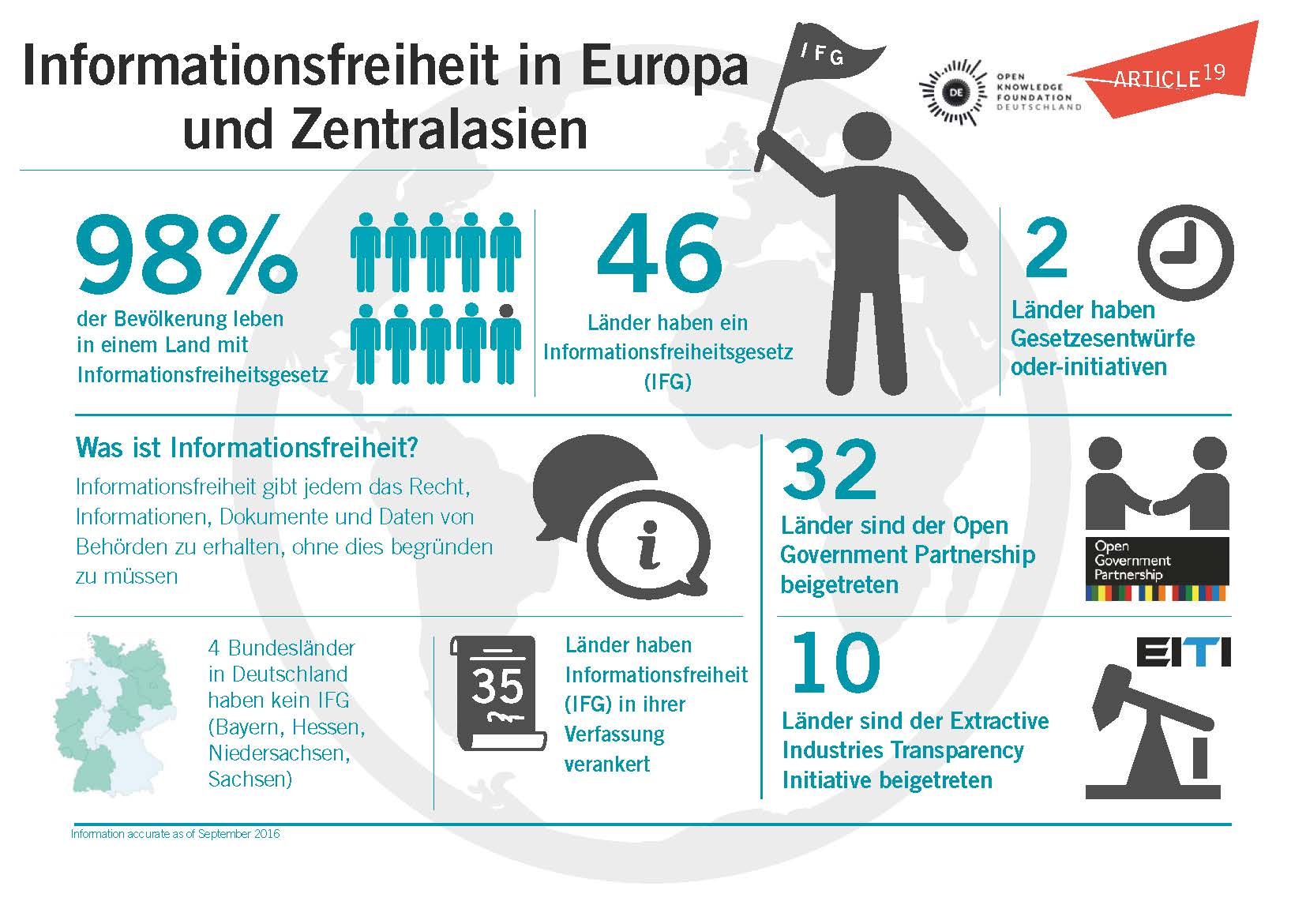Informationsfreiheit in Europa