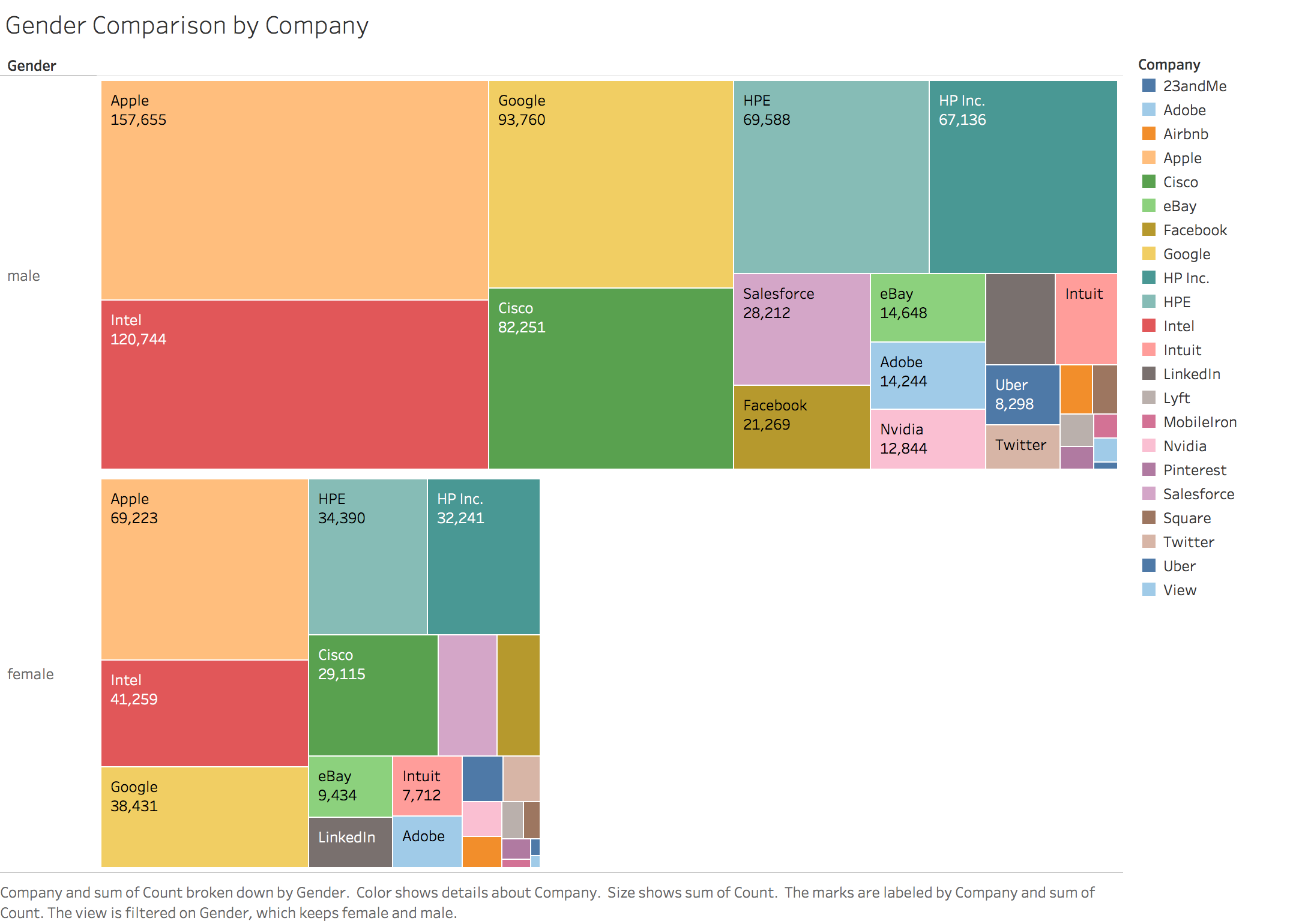 Overall Gender Comparison by Company