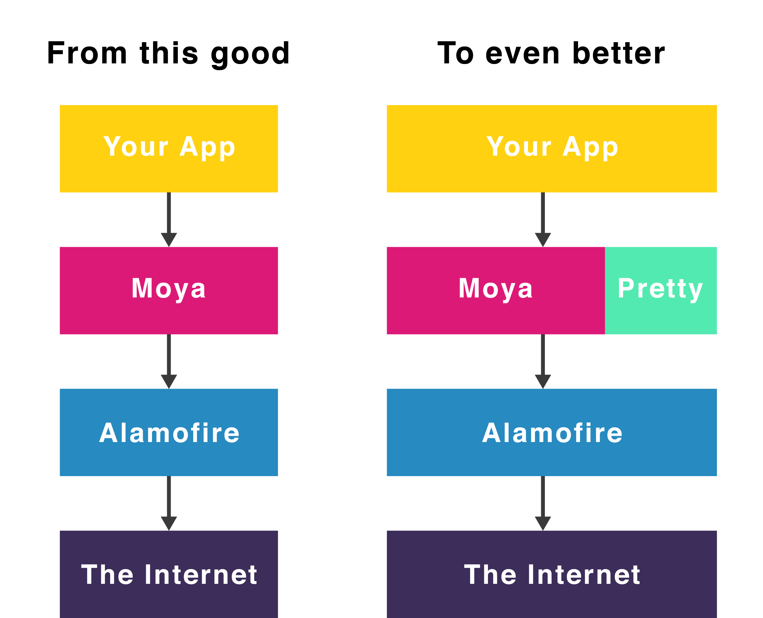 Moya-Pretty Overview