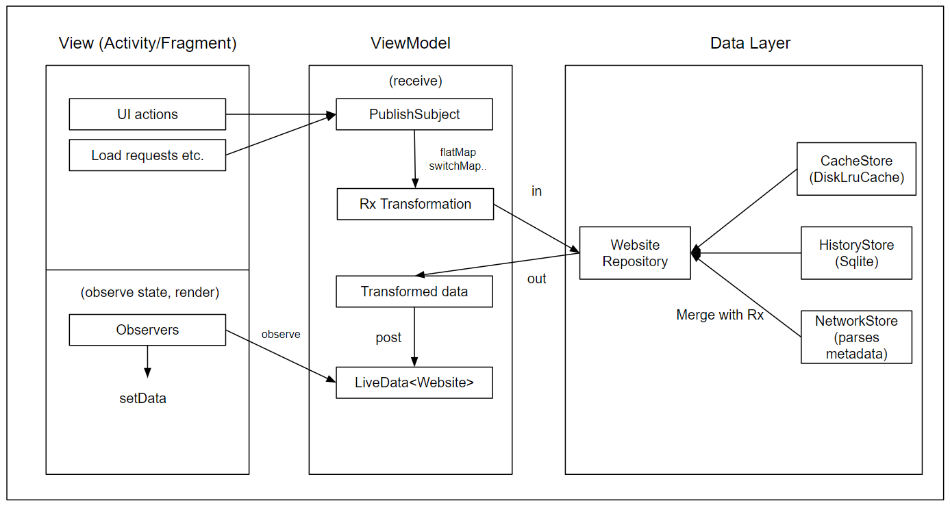 Stop Putting State In Your View Models : androiddev