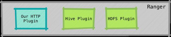 Coarse plugins