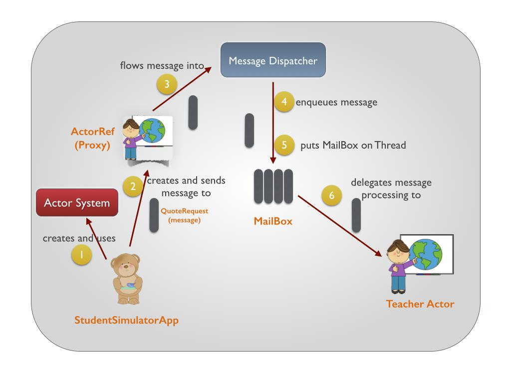 Akka Messaging Detailed