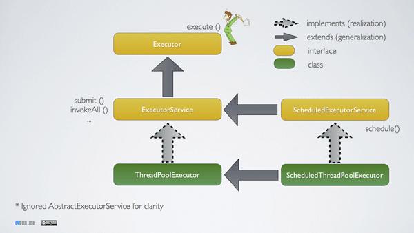 Executor Service Class diagram