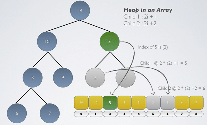 Heap In Array Children