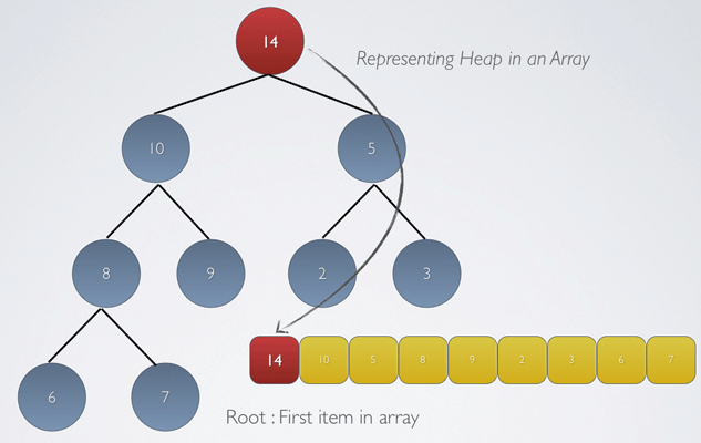 Heap In Array Root