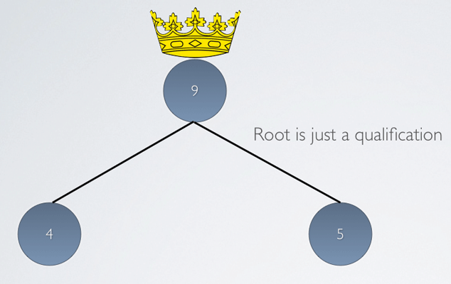 Qualified Root