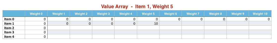 Item 1 Weight 5
