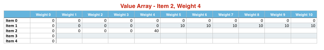 Item 2 Weight 4