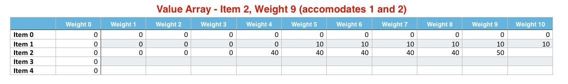 Item 2 Weight 9