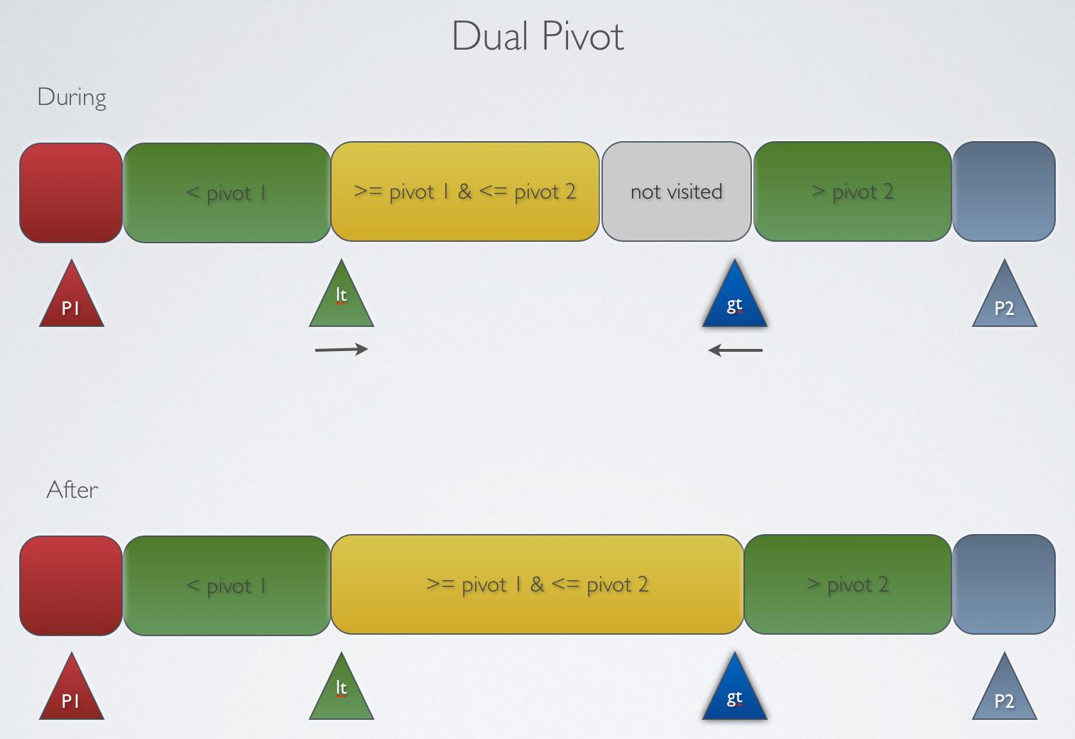 Dual Pivot
