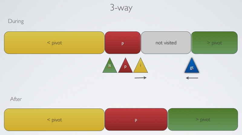 3 Way Partition