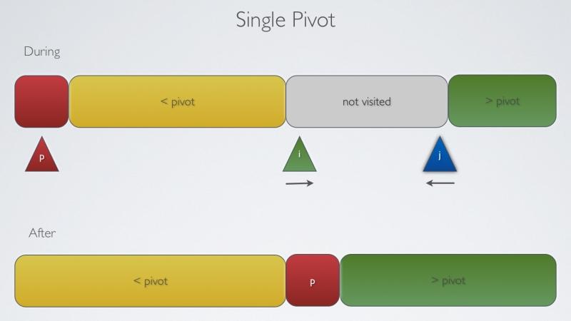 Single Pivot