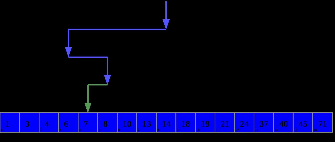Binary Search - Source: Wikipedia