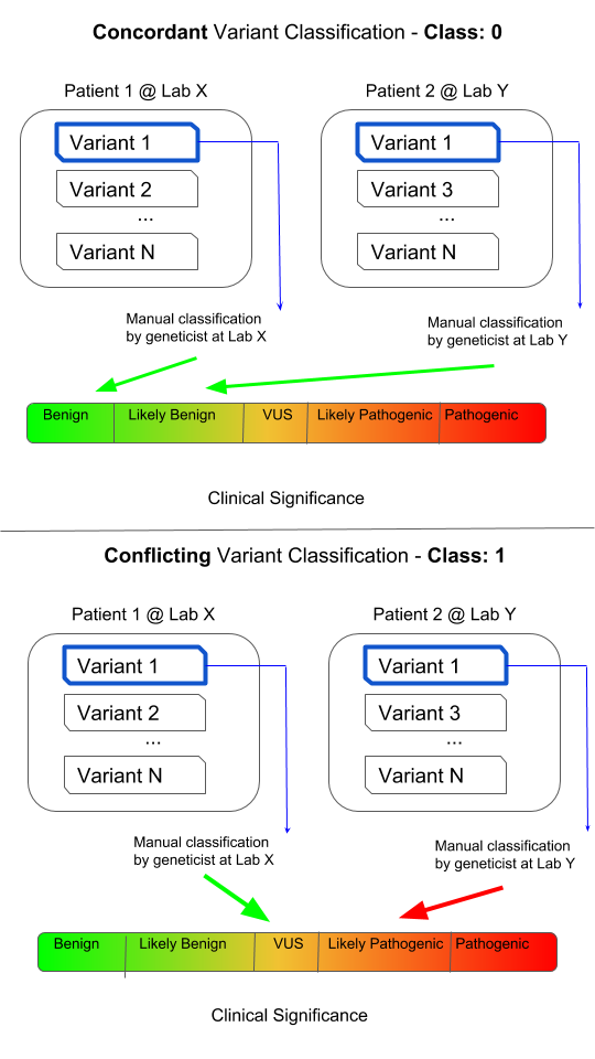 Genetic variants : class imbalance learning | Kaggle