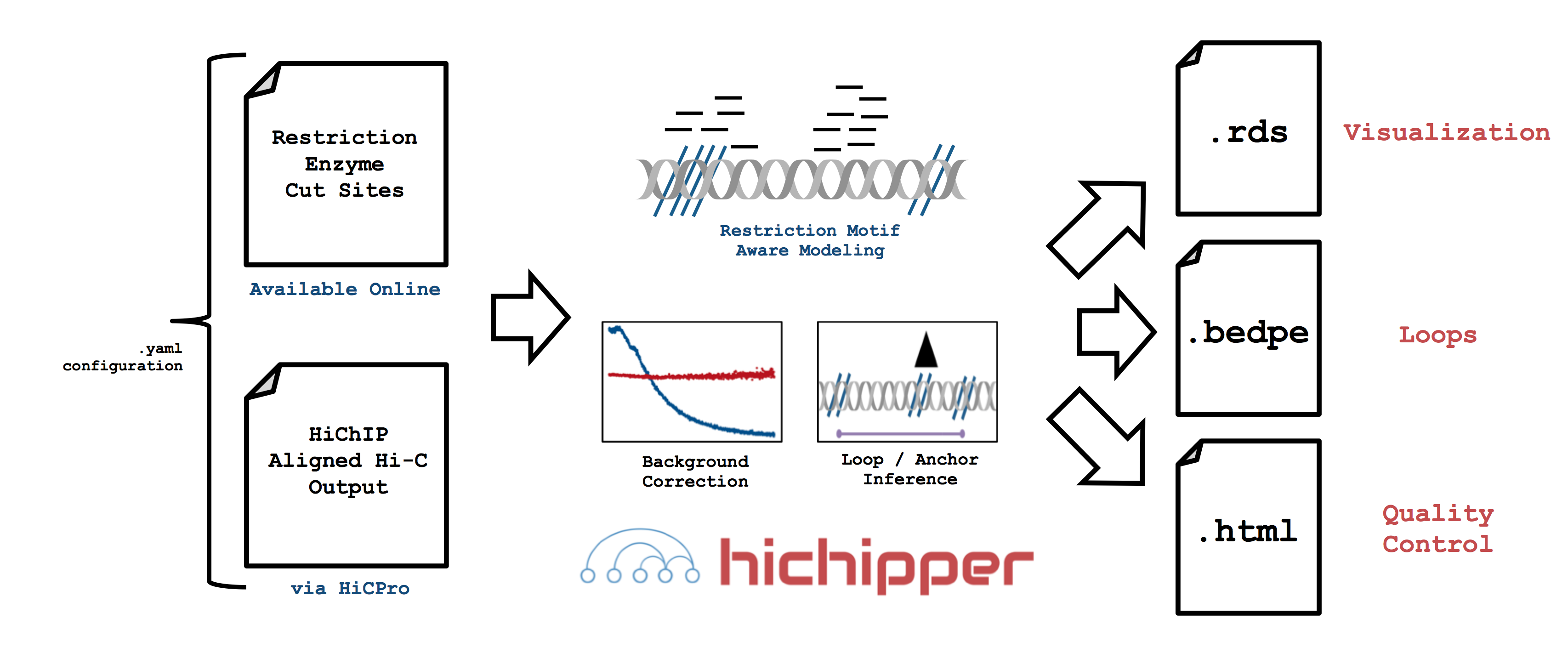 hichipper_overview