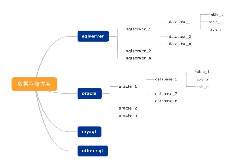 数据存储方案