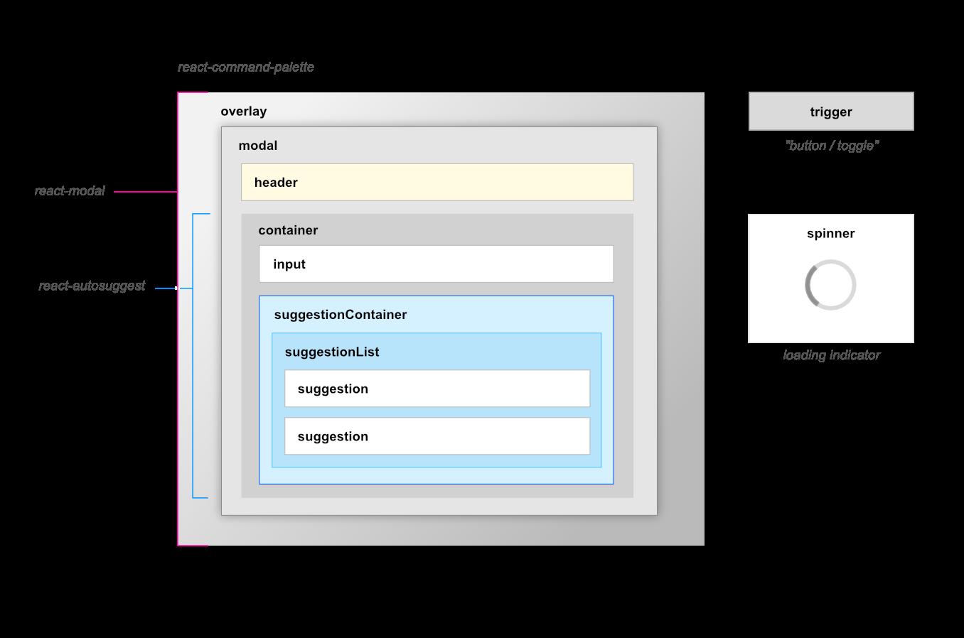 react-command-palette - npm