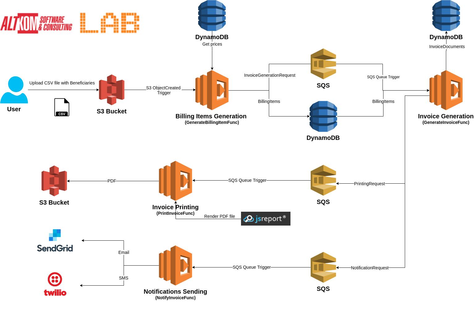 GitHub - asc-lab/aws-lambda-billing: AWS Lambda with