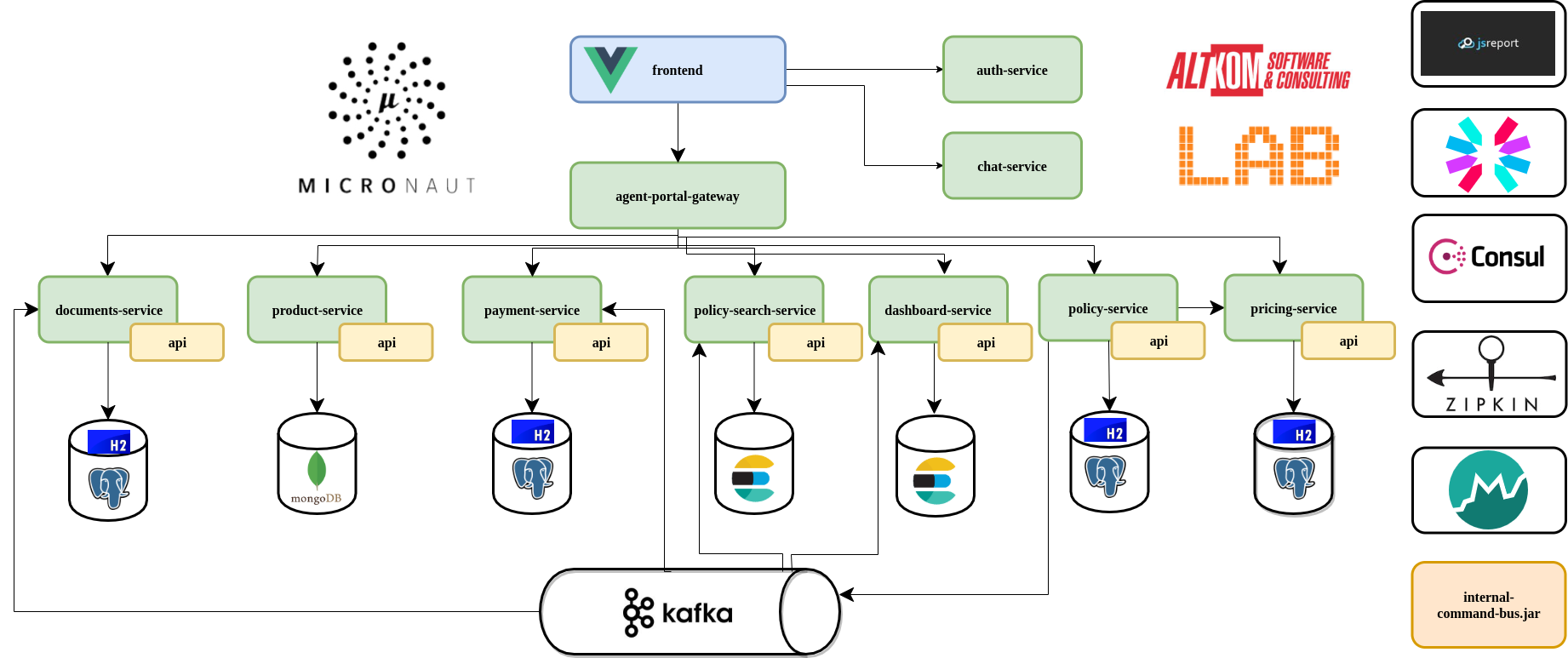 GitHub - asc-lab/micronaut-microservices-poc: Very simplified