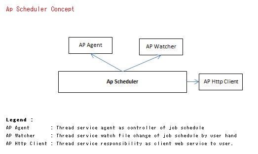 GitHub - aseven7/ap-scheduler: Scheduling system based on