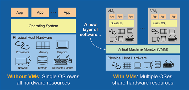 ./images/virtualization-diff.png