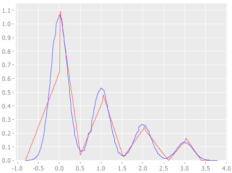 8 and 64 bins histograms