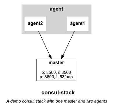 consul-stack