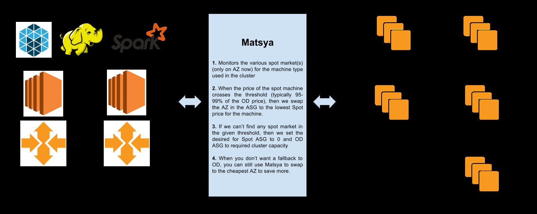 Matsya Architecture