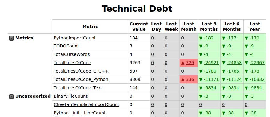 GitHub - asottile/git-code-debt: A dashboard for monitoring