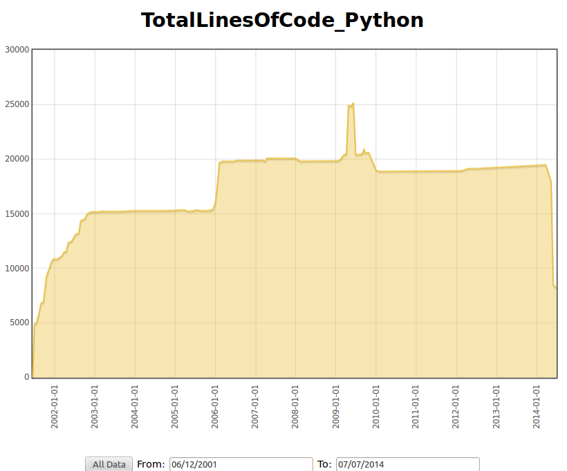 Example screen graph
