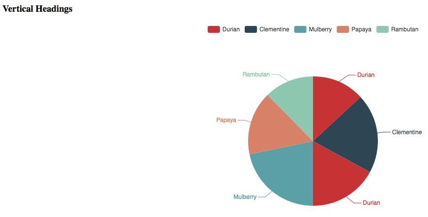 Piechart with Vertical Headings