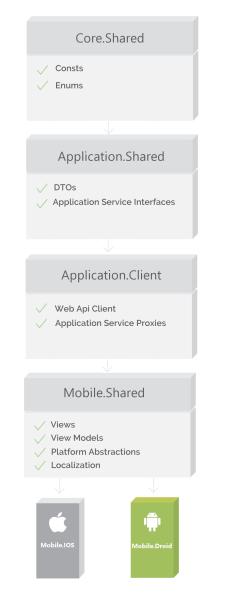 ASP.NET Zero Xamarin Architecture
