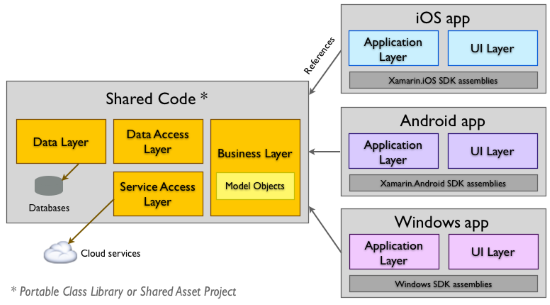 Shared Project Architecture