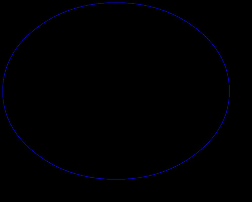 Draw Ellipse