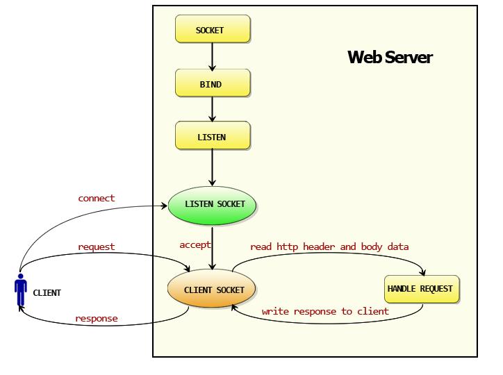 Web服务