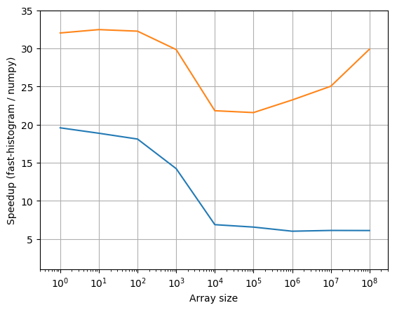 Comparison of performance between Numpy and fast-histogram
