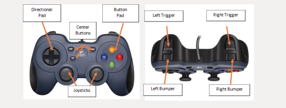 Left: Front Layout of logitech Controller; Right: Side-button layout of logitech controller