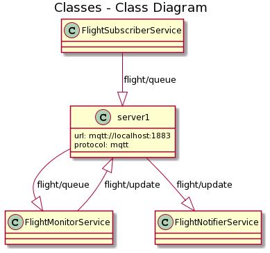 PlantUML classDiagram