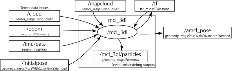 mcl_3dl I/O diagram