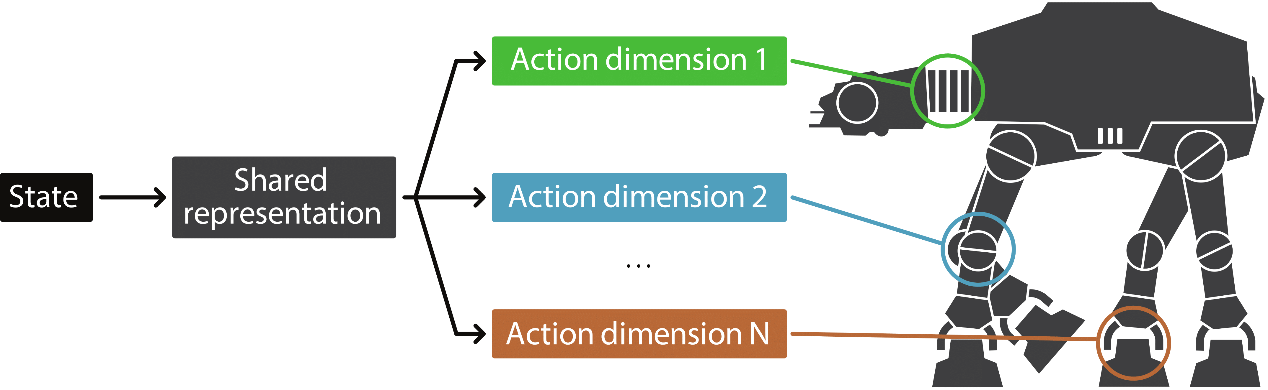 Action Branching Architecture