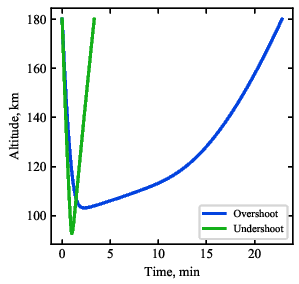 Venus Aerocapture Trajectory and Heating