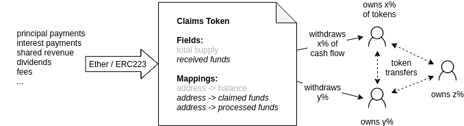 The Claims Token